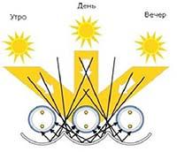 Всепогодный солнечный коллектор