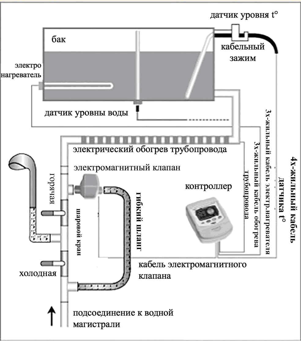 Инструкция контролёра коммунального водоснабжения